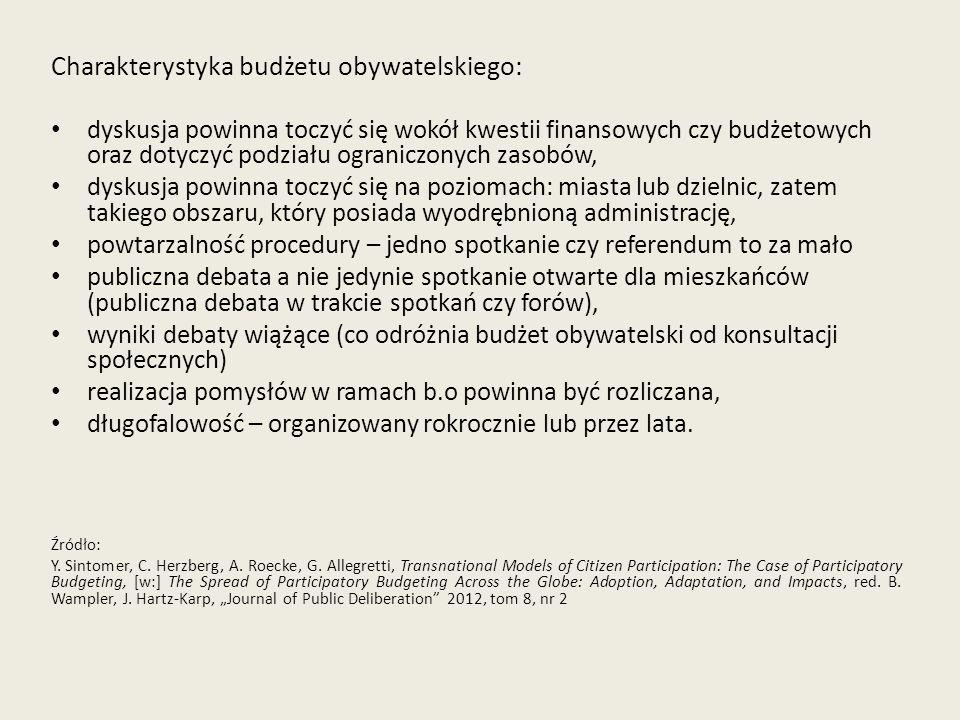 Charakterystyka budżetu obywatelskiego: