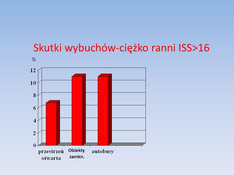 Skutki wybuchów-ciężko ranni ISS>16