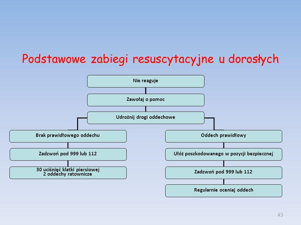 Podstawowe zabiegi resuscytacyjne u dorosłych