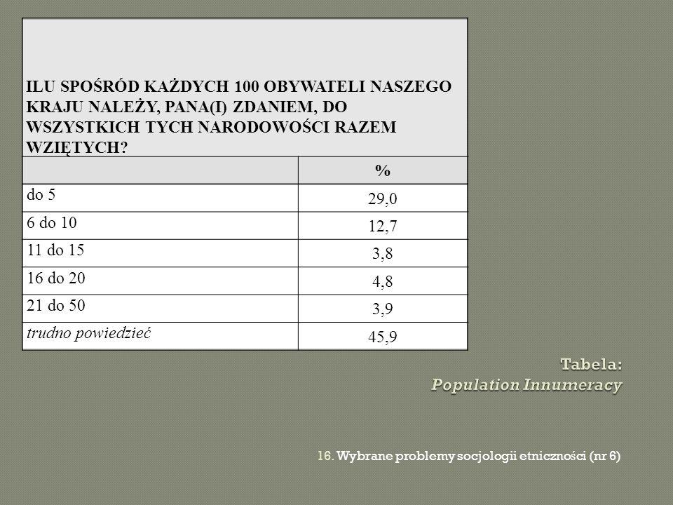 Tabela: Population Innumeracy