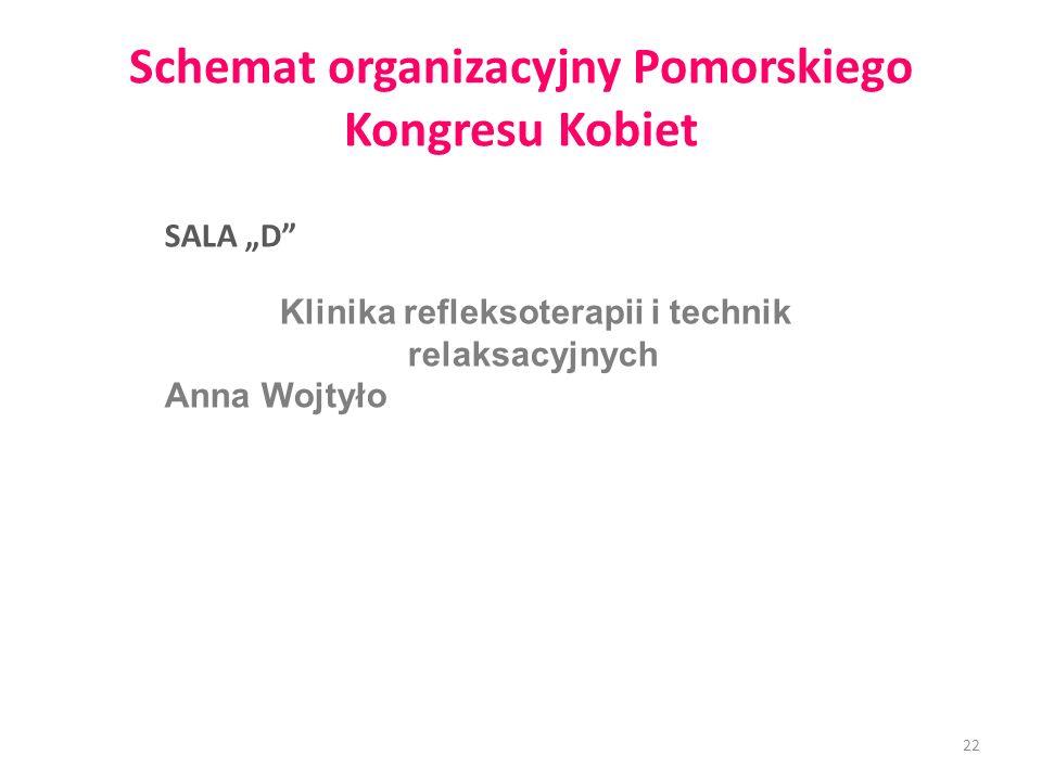 Schemat organizacyjny Pomorskiego Kongresu Kobiet