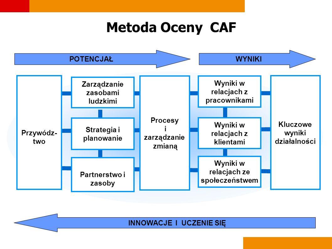 Metoda Oceny CAF POTENCJAŁ WYNIKI Przywódz-two Strategia i planowanie