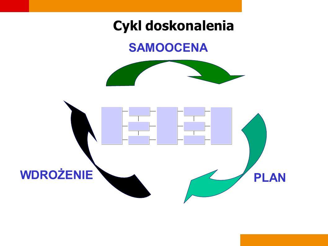 Cykl doskonalenia SAMOOCENA WDROŻENIE PLAN