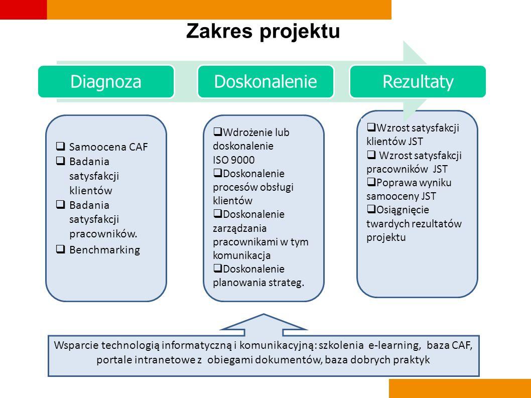 Zakres projektu Samoocena CAF Badania satysfakcji klientów