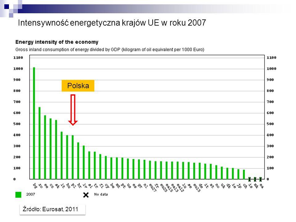 Intensywność energetyczna krajów UE w roku 2007