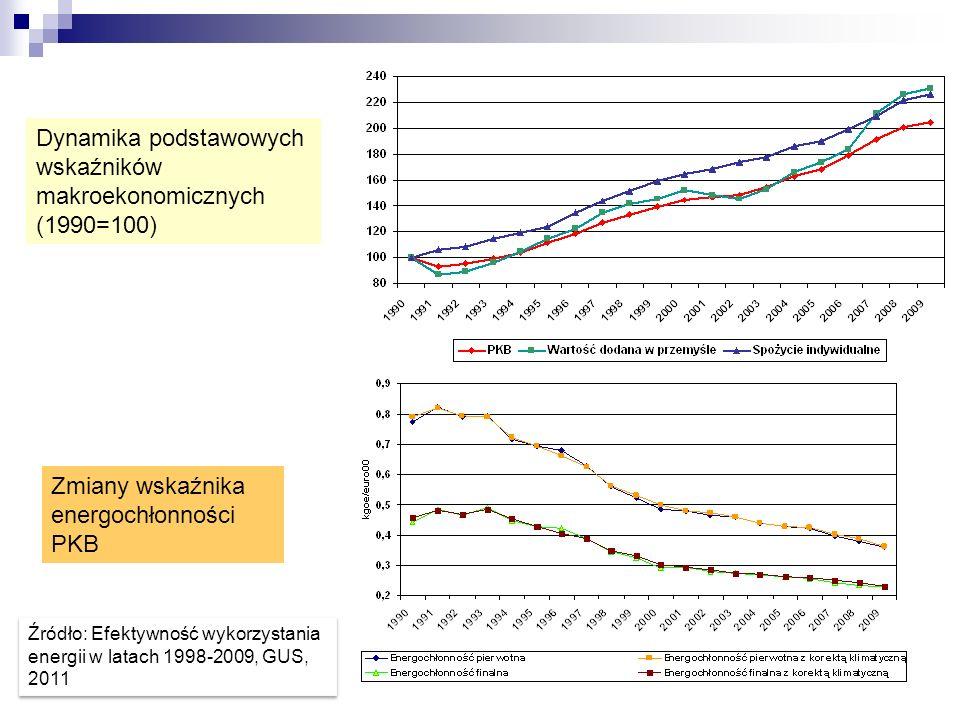 Dynamika podstawowych wskaźników makroekonomicznych (1990=100)
