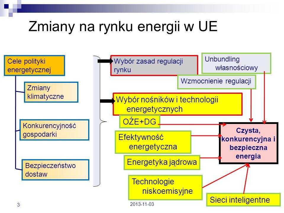 Zmiany na rynku energii w UE