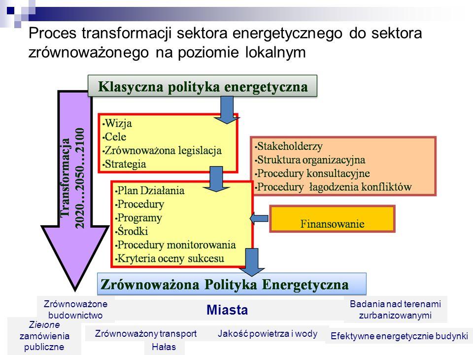 Proces transformacji sektora energetycznego do sektora zrównoważonego na poziomie lokalnym