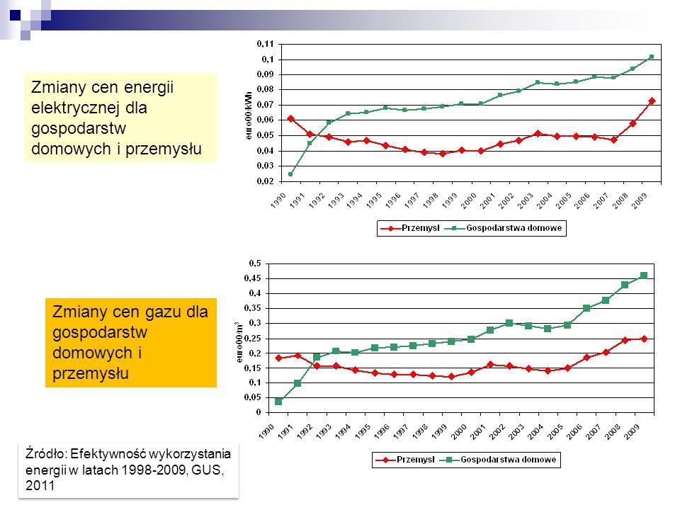 Zmiany cen energii elektrycznej dla gospodarstw domowych i przemysłu