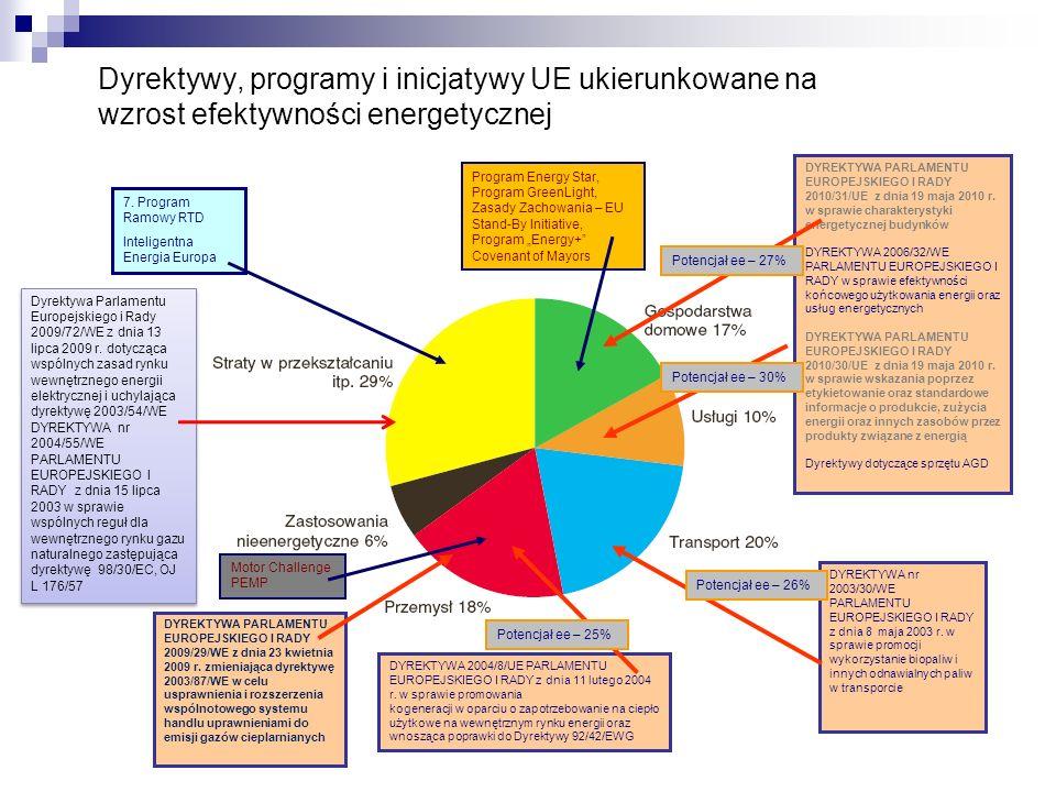 Dyrektywy, programy i inicjatywy UE ukierunkowane na wzrost efektywności energetycznej