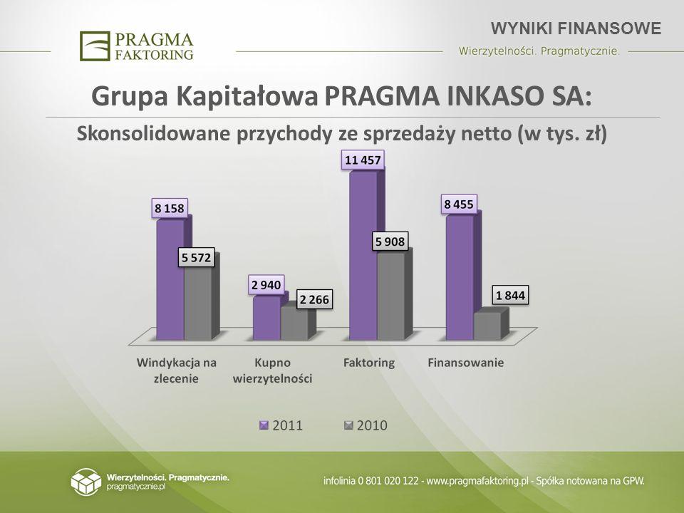 Grupa Kapitałowa PRAGMA INKASO SA: