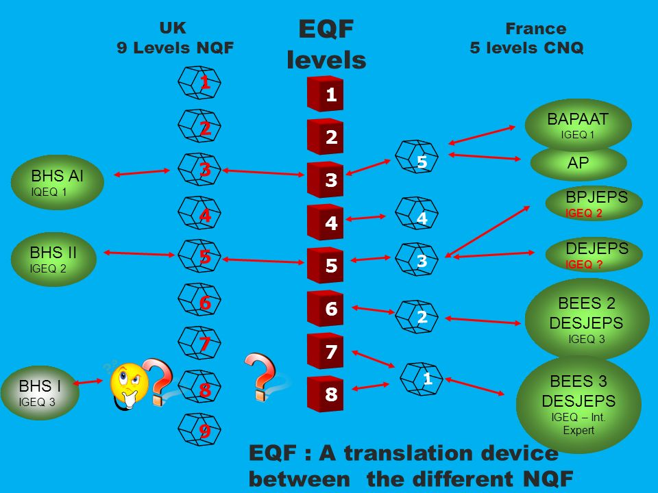 EQF levels EQF : A translation device between the different NQF 1 1 2