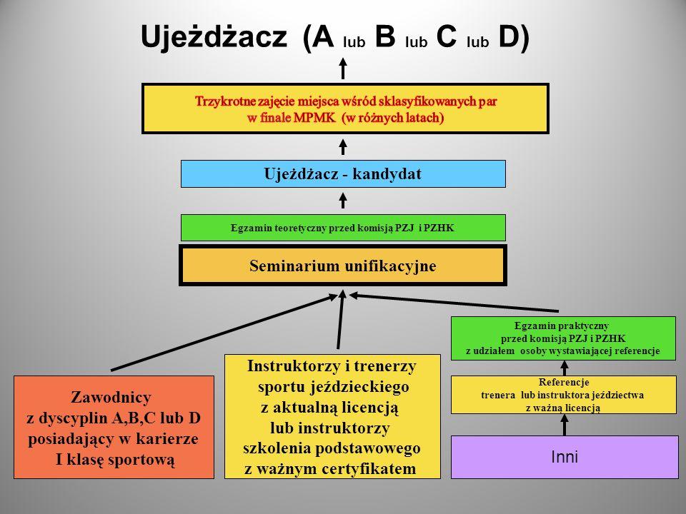Ujeżdżacz (A lub B lub C lub D)