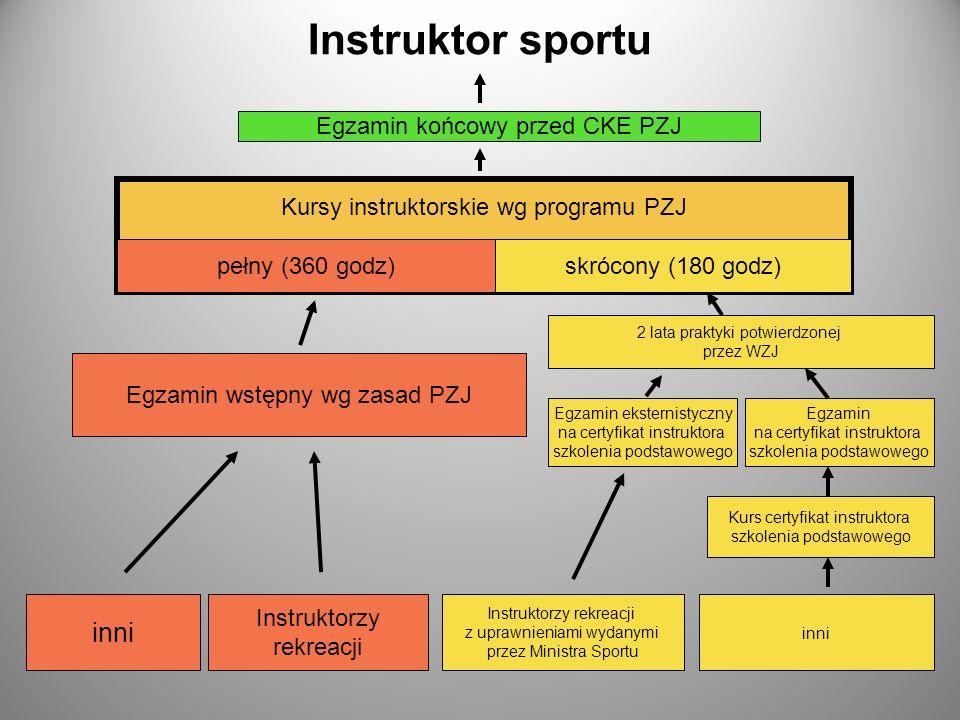 Instruktor sportu inni Egzamin końcowy przed CKE PZJ