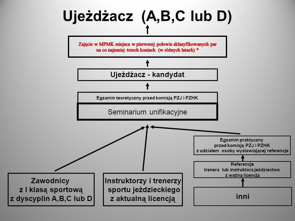 Ujeżdżacz (A,B,C lub D) Ujeżdżacz - kandydat Seminarium unifikacyjne