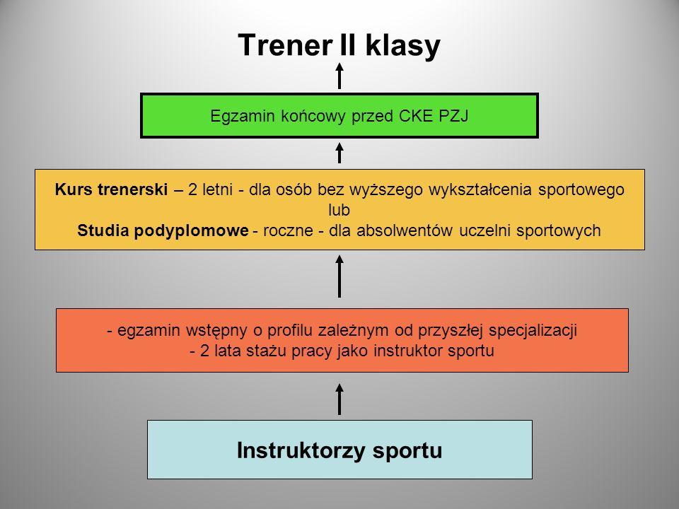 Trener II klasy Instruktorzy sportu Egzamin końcowy przed CKE PZJ