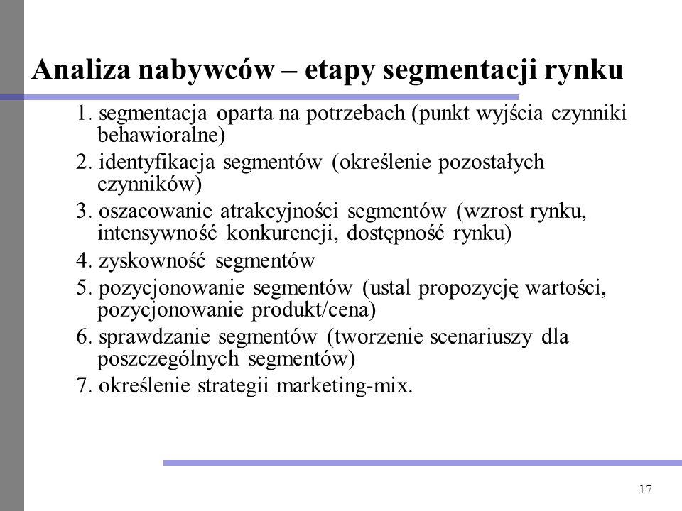Analiza nabywców – etapy segmentacji rynku