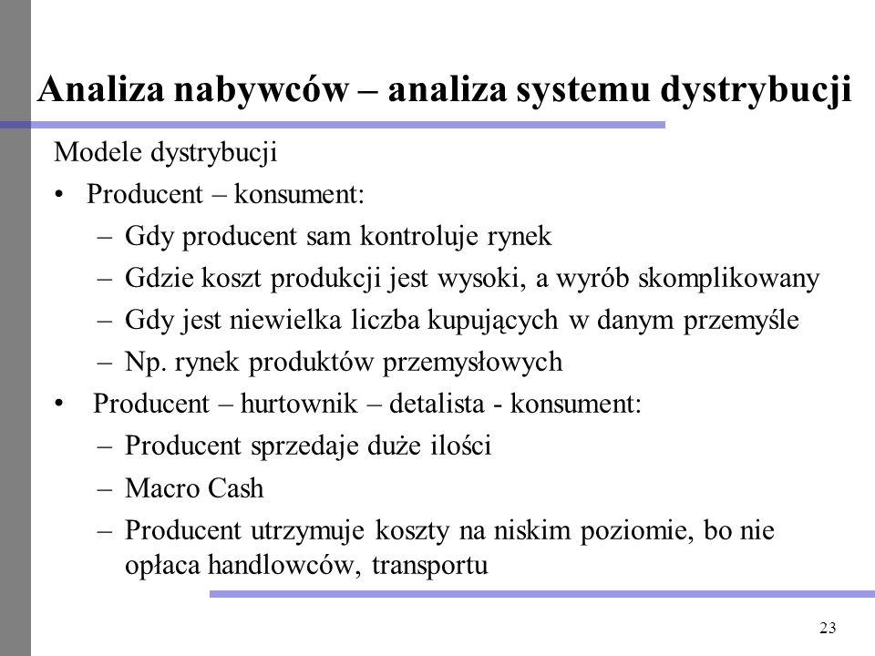 Analiza nabywców – analiza systemu dystrybucji