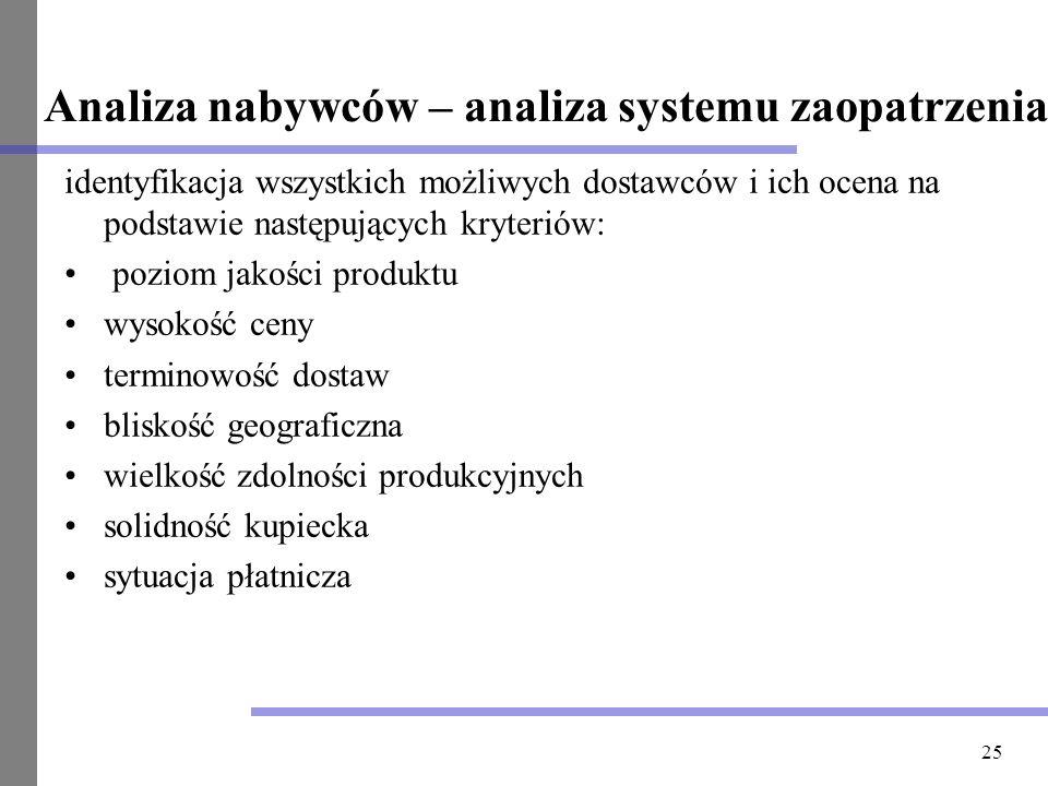 Analiza nabywców – analiza systemu zaopatrzenia