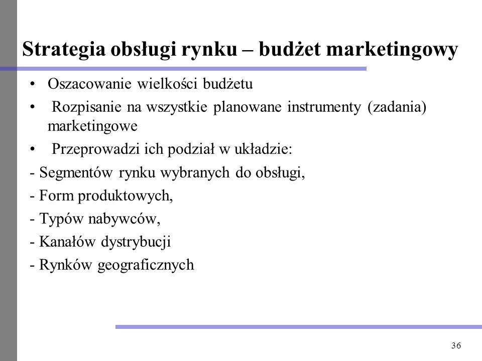 Strategia obsługi rynku – budżet marketingowy
