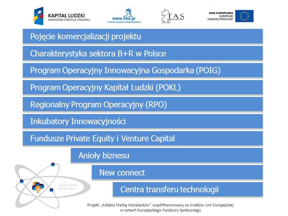 Pojęcie komercjalizacji projektu