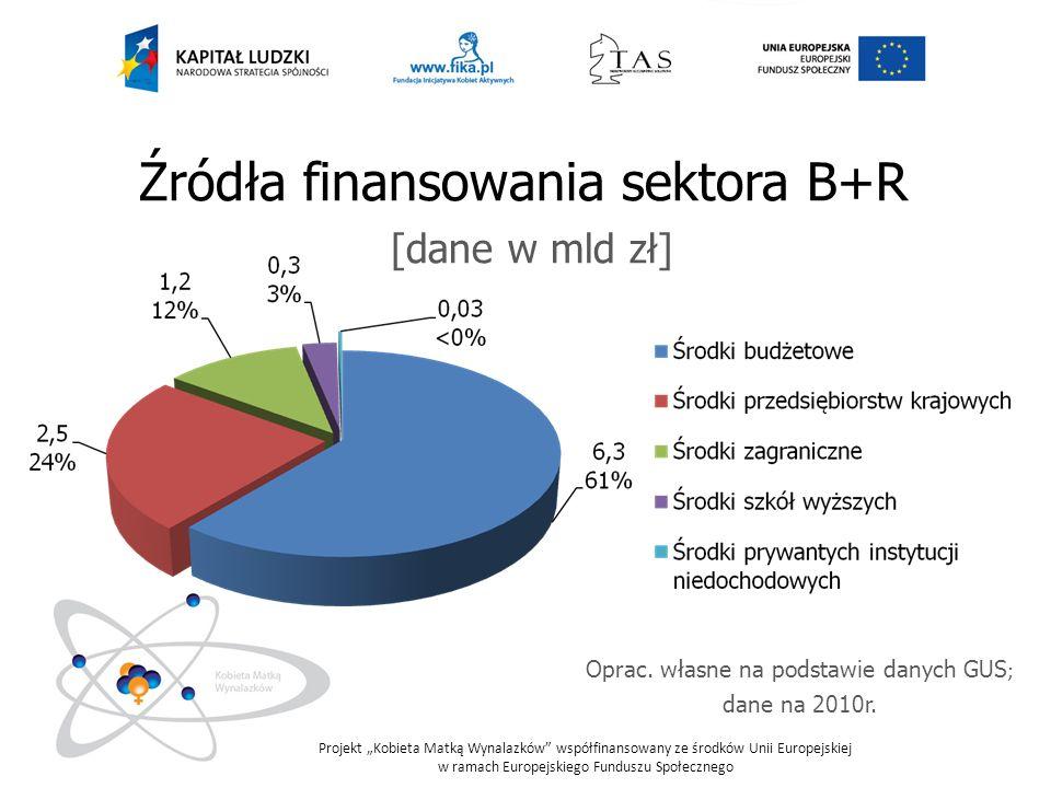 Oprac. własne na podstawie danych GUS; dane na 2010r.