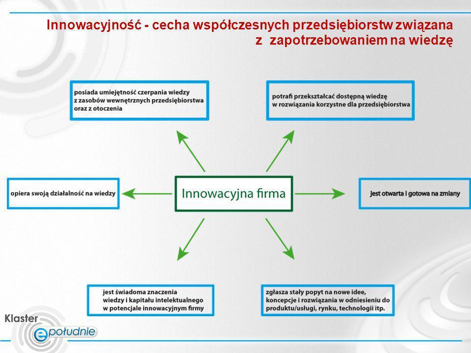 Innowacyjność - cecha współczesnych przedsiębiorstw związana z zapotrzebowaniem na wiedzę