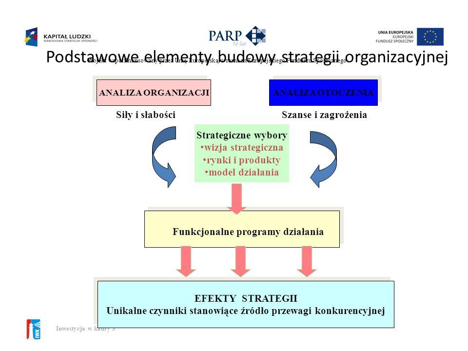Podstawowe elementy budowy strategii organizacyjnej