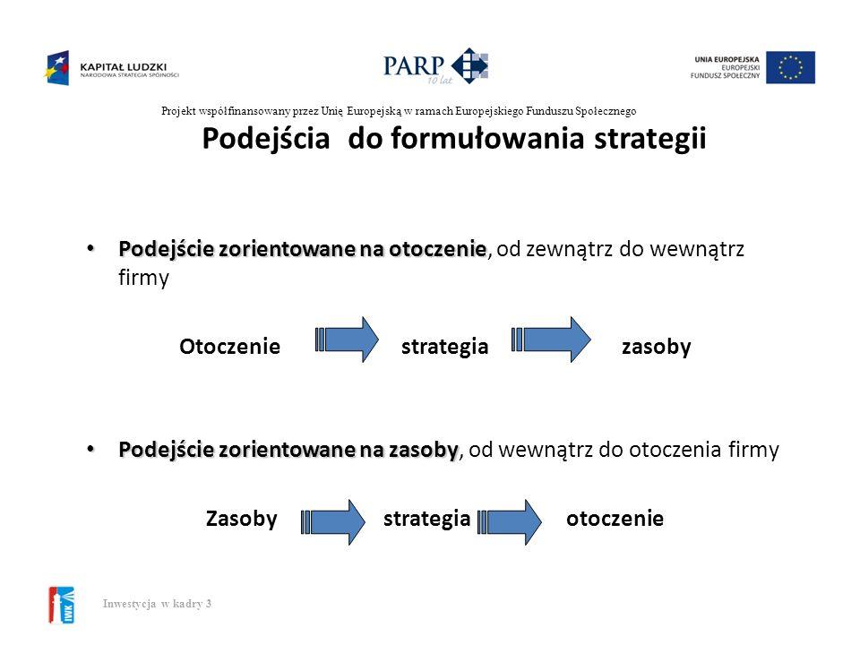 Podejścia do formułowania strategii