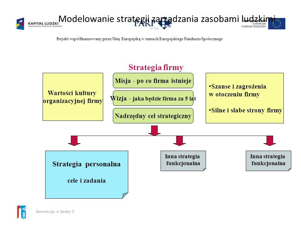 Modelowanie strategii zarządzania zasobami ludzkimi