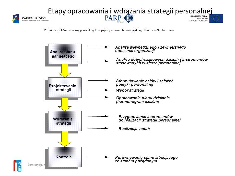 Etapy opracowania i wdrażania strategii personalnej