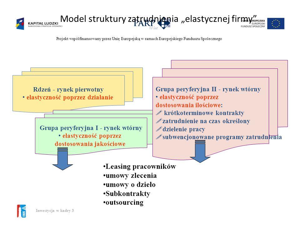 """Model struktury zatrudnienia """"elastycznej firmy"""