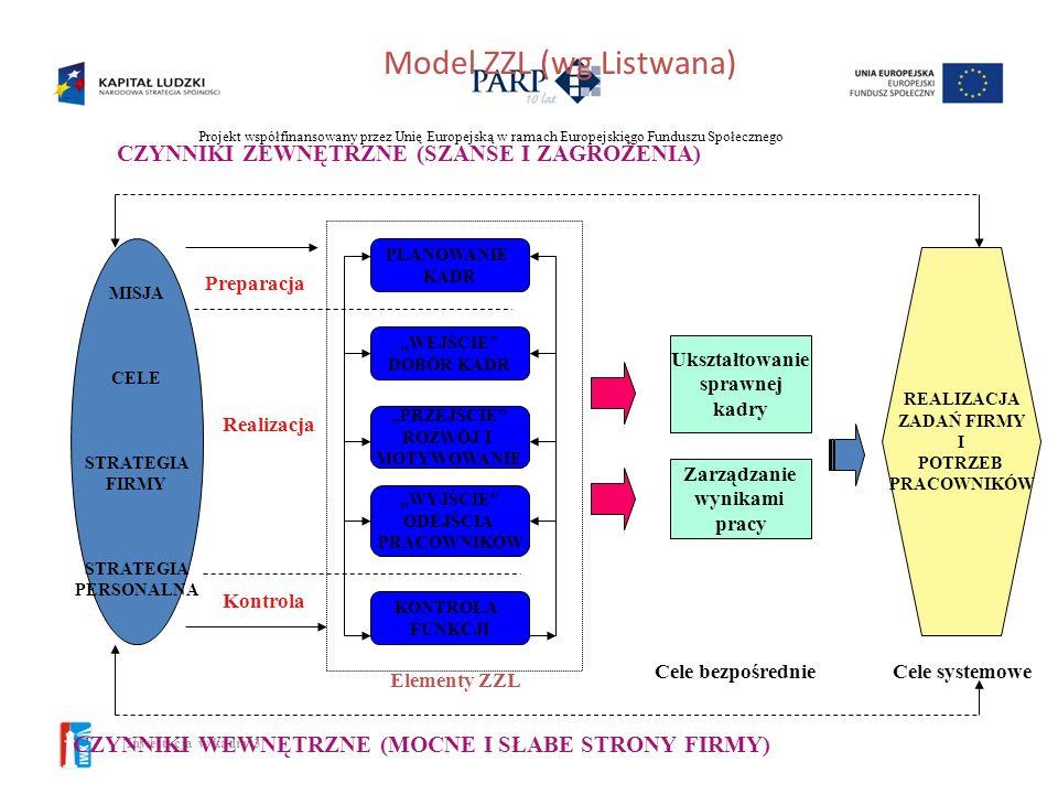 Model ZZL (wg Listwana)