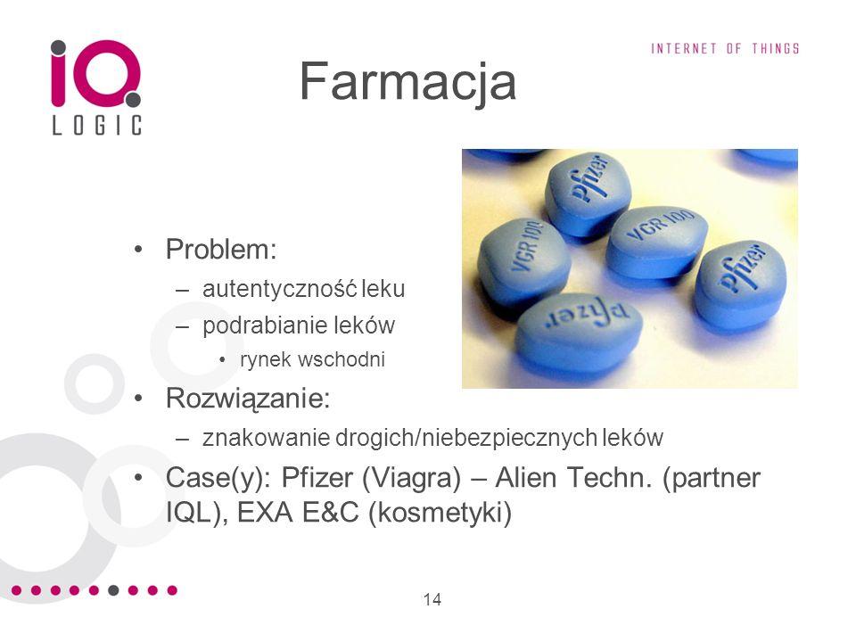 Farmacja Problem: Rozwiązanie: