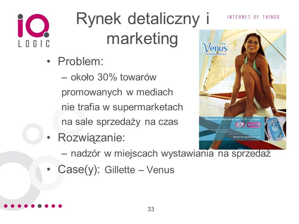 Rynek detaliczny i marketing