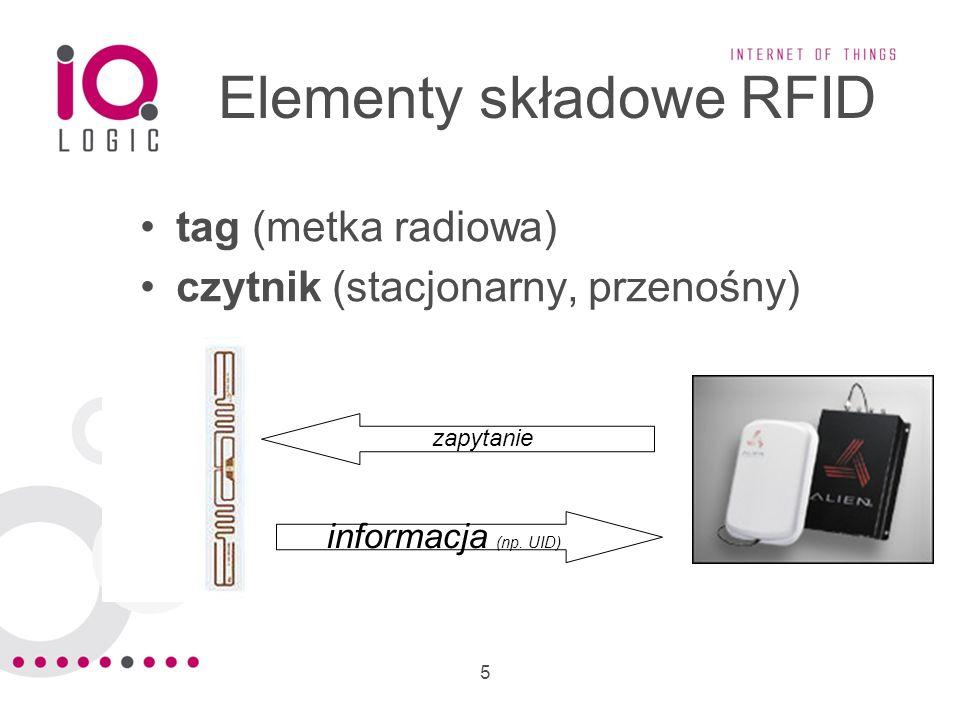 Elementy składowe RFID