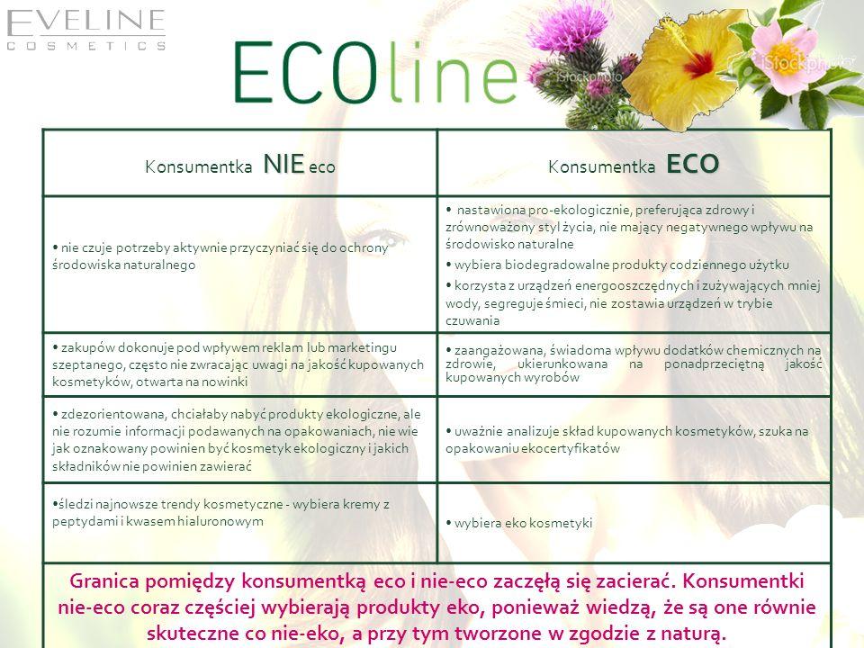 Konsumentka NIE eco Konsumentka ECO. nie czuje potrzeby aktywnie przyczyniać się do ochrony środowiska naturalnego.