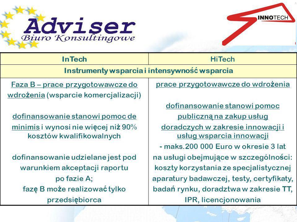 Instrumenty wsparcia i intensywność wsparcia