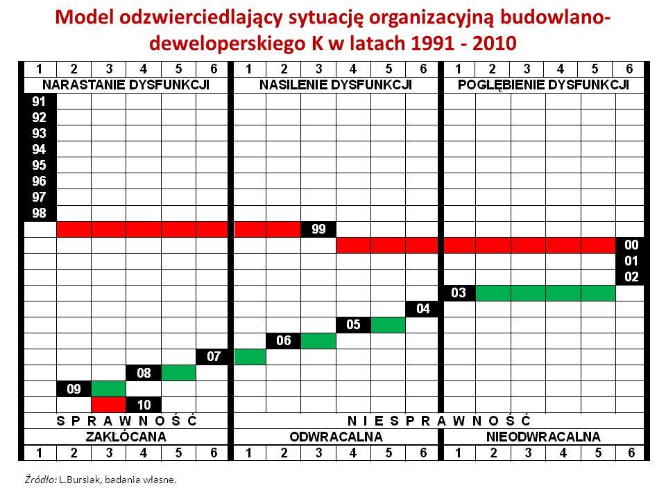 Model odzwierciedlający sytuację organizacyjną budowlano-deweloperskiego K w latach 1991 - 2010