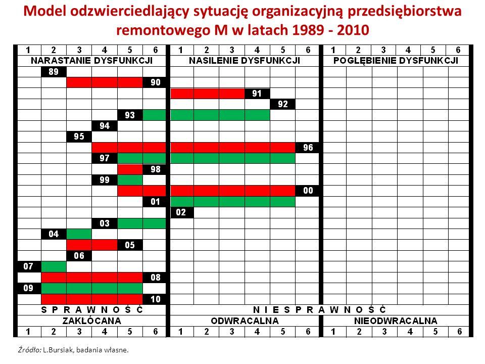 Model odzwierciedlający sytuację organizacyjną przedsiębiorstwa remontowego M w latach 1989 - 2010