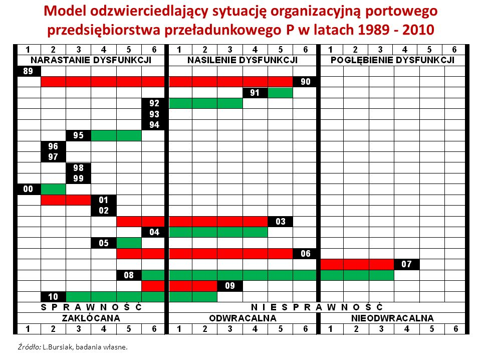 Model odzwierciedlający sytuację organizacyjną portowego przedsiębiorstwa przeładunkowego P w latach 1989 - 2010