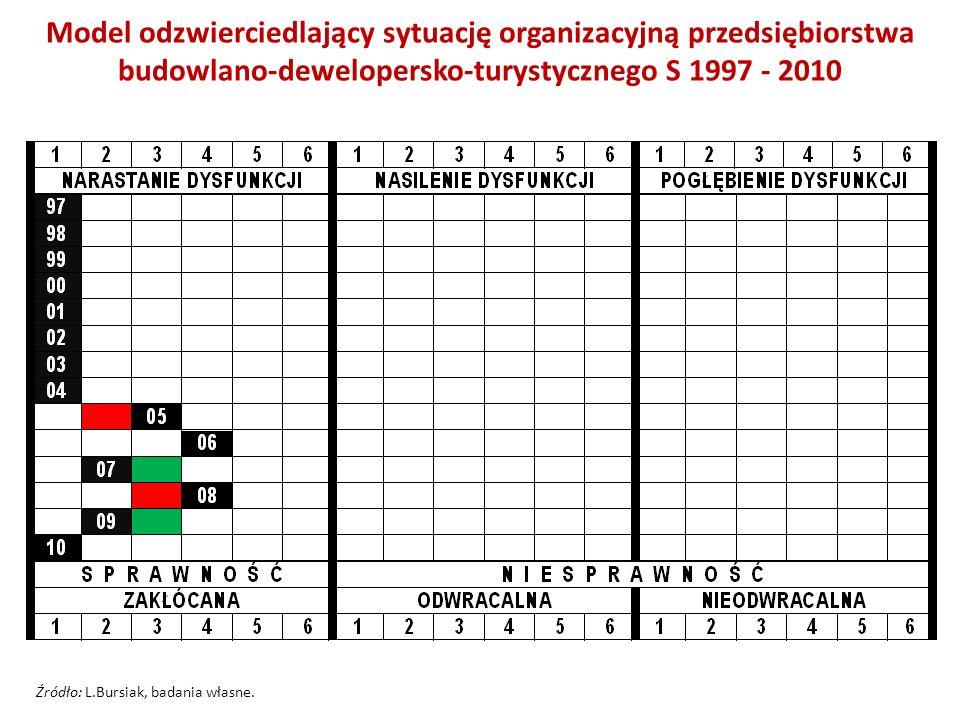 Model odzwierciedlający sytuację organizacyjną przedsiębiorstwa budowlano-dewelopersko-turystycznego S 1997 - 2010