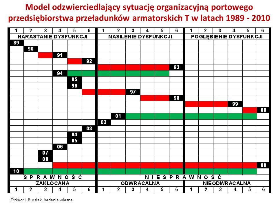 Model odzwierciedlający sytuację organizacyjną portowego przedsiębiorstwa przeładunków armatorskich T w latach 1989 - 2010