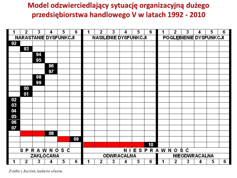 Model odzwierciedlający sytuację organizacyjną dużego przedsiębiorstwa handlowego V w latach 1992 - 2010