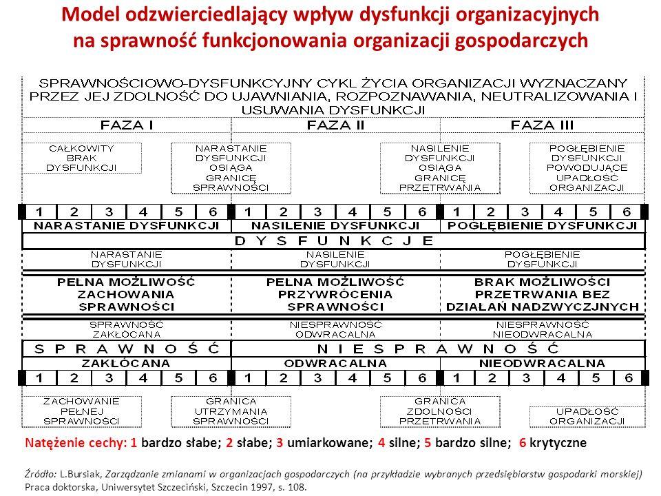 Model odzwierciedlający wpływ dysfunkcji organizacyjnych na sprawność funkcjonowania organizacji gospodarczych