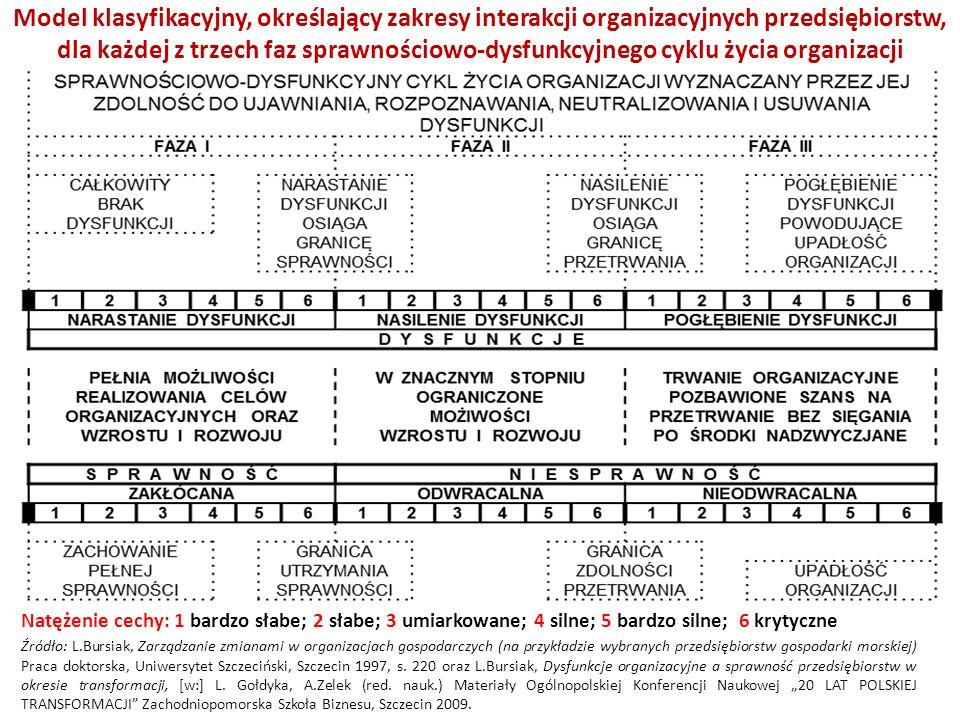 Model klasyfikacyjny, określający zakresy interakcji organizacyjnych przedsiębiorstw, dla każdej z trzech faz sprawnościowo-dysfunkcyjnego cyklu życia organizacji