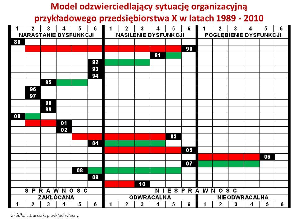 Model odzwierciedlający sytuację organizacyjną przykładowego przedsiębiorstwa X w latach 1989 - 2010