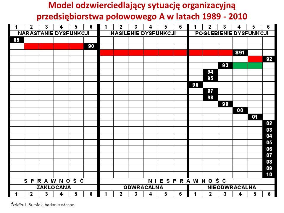 Model odzwierciedlający sytuację organizacyjną przedsiębiorstwa połowowego A w latach 1989 - 2010