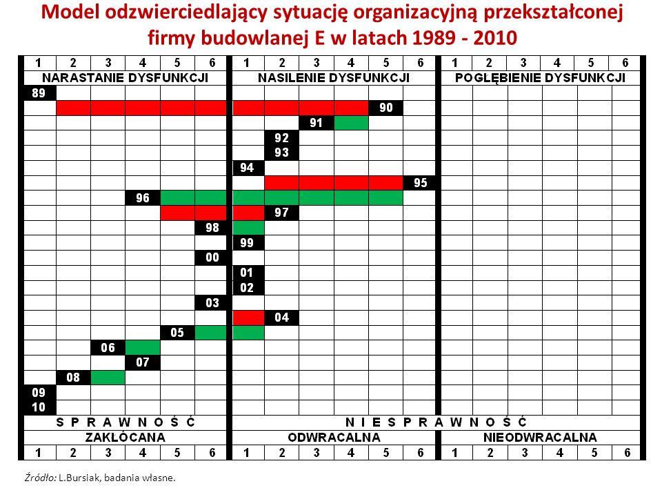 Model odzwierciedlający sytuację organizacyjną przekształconej firmy budowlanej E w latach 1989 - 2010