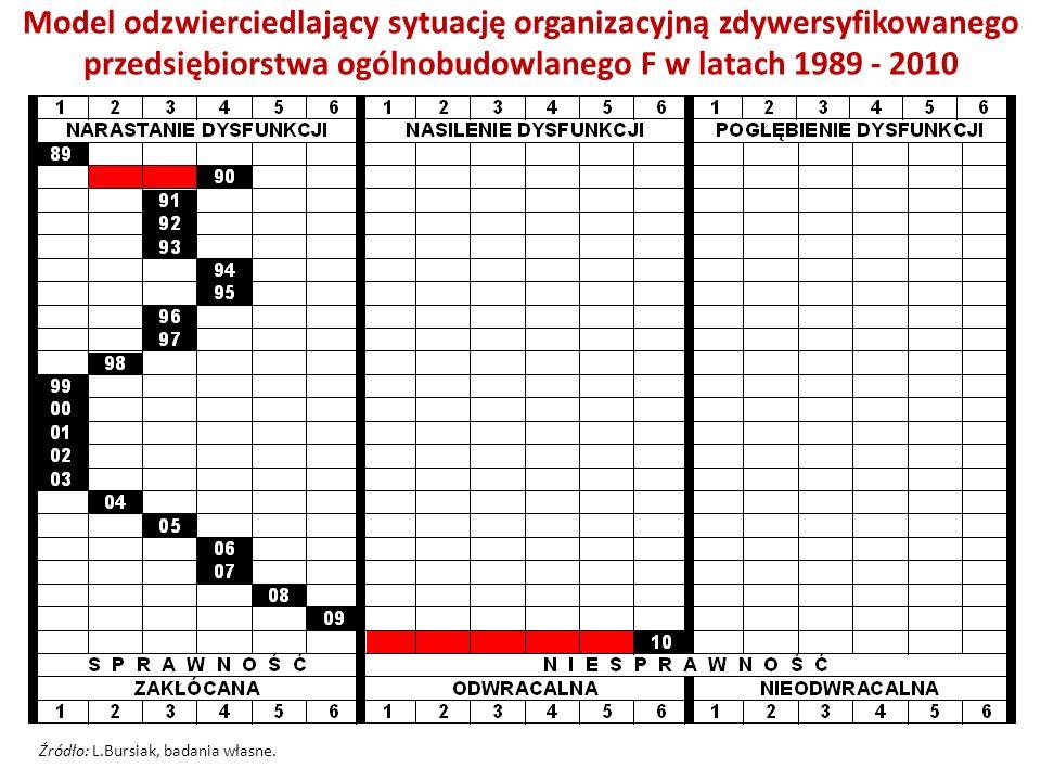 Model odzwierciedlający sytuację organizacyjną zdywersyfikowanego przedsiębiorstwa ogólnobudowlanego F w latach 1989 - 2010